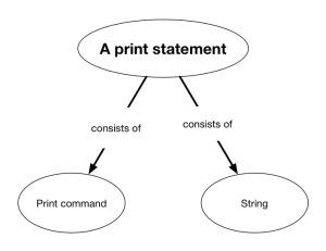 PrintStatement1