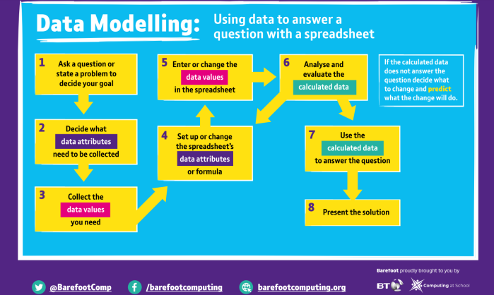 Barefoot data modelling lifecycle for use with spreadsheets