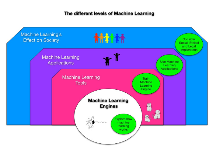 The different levels of machine learning