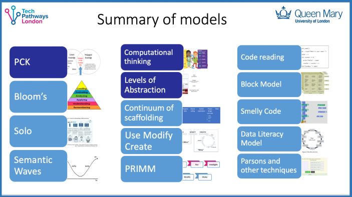 Visual summary of the list of 'summary of models' including PCK, Bloom's, Solo, Semantic Waves, Computational thinking, Levels of abstraction (LOA), Continuum of scaffolding, Use Modify Create, PRIMM, Code reading, Block model, Smelly Code, Data literacy model and Parsons and other techniques.
